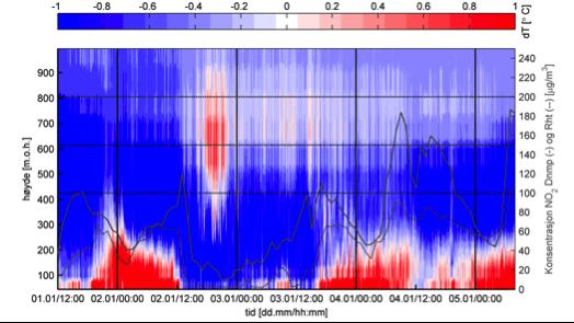Temperaturinversjon over Bergen. Venstre: Vertikal temperaturfordeling siden 1. januar kl 12, hvor blå farge viser når temperaturen avtar med stigende høyde og rødt viser hvor temperaturen øker med høyden, dvs. inversjoner. Grå linjer viser konsentrasjonen av NO2 ved hhv. Danmarksplass og Rådhuset, basert på data fra www.luftkvalitet.info.