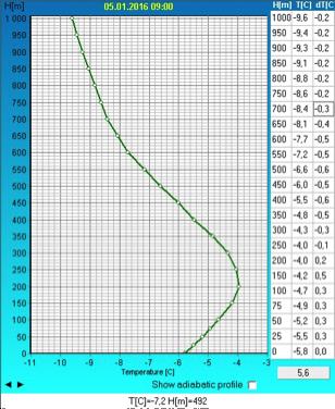 Vertikal temperaturprofil over Geofysisk Institutt i dag 05.01.2016 klokken 09:00.  Kilde: Nansensenteret, http://veret.gfi.uib.no/?action=mtp.