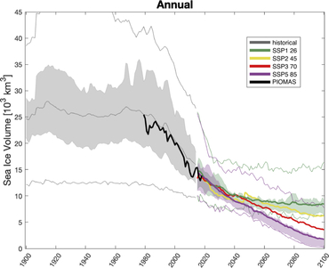 Figure 1: Time series of the annual sea ice volume produced by CMIP6 models from the historical scenario (grey) and future predictions based on low (SSP126, green) to high (SSP585, purple) emission scenarios. It is obvious that with higher emissions, the annual sea ice volume decreases faster over time. The rapid decline in sea ice volume starting around the 1980's (black line) is really well captured by the historical scenario (dark grey line), which is produced by the CMIP6 models looking back in time.: Graphic: Davy & Outten, 2020