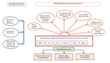 SIDARUS concept diagram.