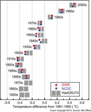 Decadal mean anomalies in Global Mean Surface Temperatures and their recognized, quantified uncertainties in HadCRUT4: Figure arises from Met Office Hadley Centre, and from IPCC WGI AR5 Final Draft 07 June and is subject to potential copy editing and change prior to final publication per documentation to be released after final plenary.