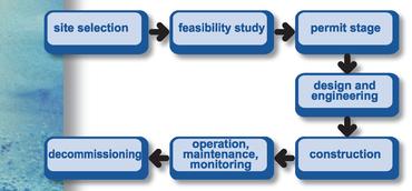 EO-windfarm concept.