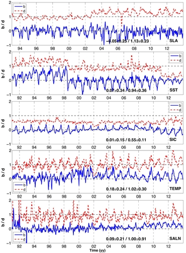 Time series of averaged bias (blue line) and standard deviation (dashed red line) of sea level anomaly, sea surface temperature, sea ice concentration, temperature and salinity from in situ, respectively, in the Arctic region. They are filtered by a smoothing average within 28 days. For details see paper Figure 3.