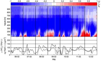 Vertikal temperaturforandring i luften over Bergen fra 6. Til 12 februar sammen med målinger av luftforurensning (NO2). Sjatteringen på toppen viser temperaturforandring i høyden. Rødt betyr at det blir varmere i høyden (dette er en inversjon), blått betyr at det blir kaldere. Linjene nederst viser konsentrasjonen av NO2 på de to målestasjonene ved Danmarksplass og Rådhuset. Kilde for forurensingsdata: Bergen kommune og NILU.