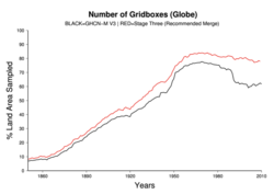 Timeseries of global sampling completeness over time for GHCNMv3 (black) and the databank release (red). The globe has been split into 5 degree boxes and a single station at a timestep denotes data for that box. Boxes are defined as land if they contain any land. So to get to 100% would require sampling all small islands and all of Greenland, Antarctica, the Sahara etc. at least once each 5 degree box.