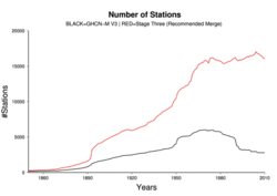 Timeseries of station count on a monthly basis for GHCNMv3 (black) and the recommended merge (red).