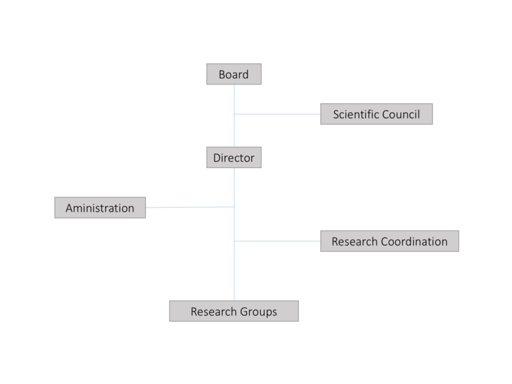 Organisation Chart for NERSC 2016