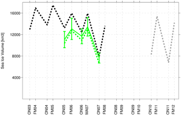 Sea ice volume, its uncertainty and changes over the last decade. Green full line indicates our best estimate and its uncertainties of about 13%. For comparison previous results are shown: Black dashed line shows ICESat results from JPL/ Kwok et al. (2008) and grey dashed line CryoSat results from UCL/ Laxon et al. (2013). Green dashed line shows results for sea ice volume when the same values for snow depth and ice density are used as for CryoSat-2 data, indicating that the decline may have been less dramatic than reported previously.