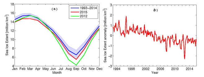 (Left) Arctic seasonal cycle of the sea ice extent; long-term mean (blue line) and standard deviation (blue shading), 2012 (green line) and 2015 (red line). (Right) Time series for Arctic sea ice extent anomaly (with respect to the mean seasonal cycle). Both figures are based on the CMEMS reprocessed regional product (ARC-MFC provided by NERSC).