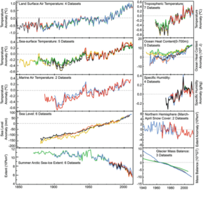 Figure showing multiple indicators of a world that has warmed. Each trace represents a different data product from a different research group: Figure arises from IPCC WGI AR5 Final Draft 07 June and is subject to potential copy editing and change prior to final publication per documentation to be released after final plenary.