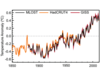 Timeseries of annual mean global mean surface temperature anomaly estimates.