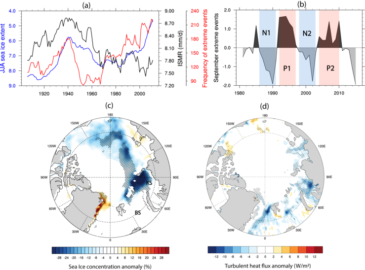 Figure 1 from Chatterjee et al. (2021): Figure 1 from Chatterjee et al. 2021: The observed relation between sea ice extent and concentration in the Kara Sea in the Arctic, and the summer monsoon in India! Over the last 100 years, the sea ice extent (blue, in panel a) has varied, and each rapid decline coincides with an increase in the frequency of extreme events in India (red, in panel a). The amount of extreme events happening also varied on a decadal scale, see panel b. The sea ice concentration anomaly over the observational period is strongest in the Kara Sea, compared to the rest of the Arctic, see panel c. Panel d shows that on average the most heat is being released from ocean to atmosphere in the same region. Detailed caption and information can be found in study.