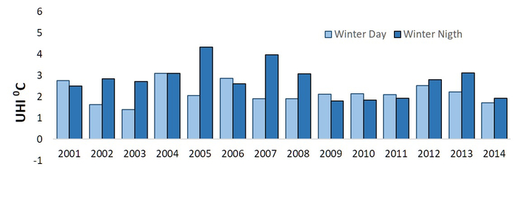 Figure 3: The seasonally averaged SUHI intensity in Nefteyugansk for summer and winter seasons for the considered 14 years (2001–2014).