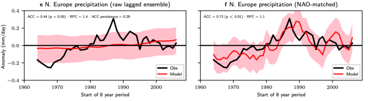 Rainfall variation over Northern Europe between 1960 and 2005: e) shows observations (black) and modelled predictions (red) with uncertainty range (shaded red) without adjustments, f) shows the improved and adjusted modelled predictions and uncertainty range.