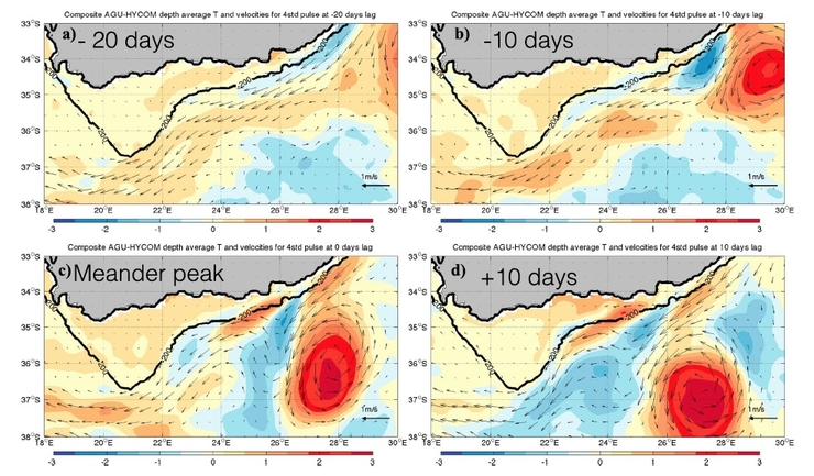 Figure 5.: Depth-averaged AGU-HYCOM composite temperature anomalies (∘C) in the top 200 m overlaid with composite surface currents (a) 20 days before, (c) 10 days before, (b) at peak passage, and (d) 10 days after the passage of the peak of a pulse over track 020