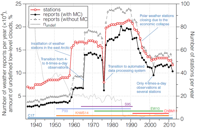 Historical variability of cloud observations