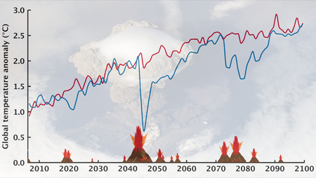 Figure: Global-mean temperature evolution with and without volcanic eruptions. The red curve shows how the temperature evolves from year to year in a simulation without volcanic activity. The blue curve shows the result for the simulation of the study with largest volcanic activity. Strong volcanic eruptions lead to periods of cooling that are generally followed by periods of accelerated warming. While making the climate more variable, volcanic eruptions have little influence on the long-term temperature trend. Background: NASA picture of the Sarychev eruption in 2009 on Matua Island.
