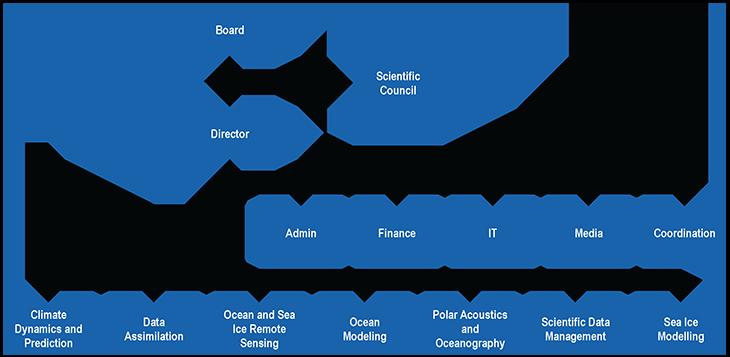 Organisation chart 2017