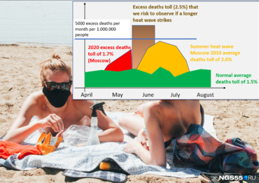Figure 1:: Illustration of the excess deaths toll based on the figures from Financial Times recalculated per one million of people. Background photo: Omsk, May, 25, 2020.