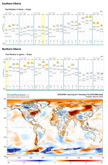 Figure 2: Observed weather in the southern and northern parts of Siberia and the map of the current temperature anomaly. Graphics from climate reanalyzer and https://www.timeanddate.com/weather/russia/igarka/historic.