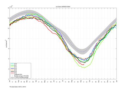 Figur 2: Sesongvariasjoner av sjøisutbredelsen i Arktis fra 2010 til og med 12.09.2016 (rødkurve). 2015 er angitt i svart og 2012 minimum i lyst grønn. Skravert område viser måned midle for 1979-2006 med ± ett standard avvik. Kilde: www.arctic-roos.org.
