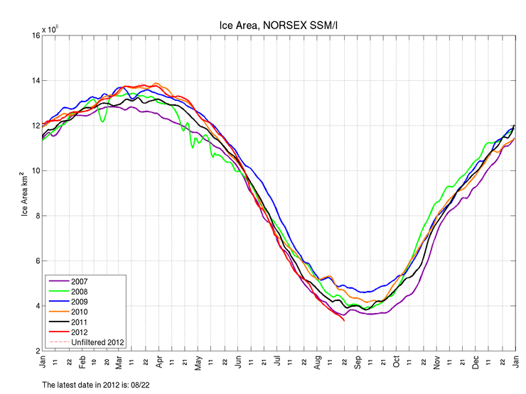 Arctic sea ice area per 22. August 2012. Source; Nansen Center/ www.arctic-roos.org
