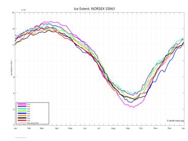 Satellittdata: Variasjon av utbredelsen av sjøis (i millioner km2) i Arktis for årene fra 2012 til 2019. Oppdatert til og med 4. august 2019. Kilde: https://arctic-roos.org/