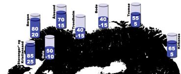 Estimert stigning av havnivå i cm relativt til land i et 100 års perspektiv. Grenseverdiene er basert på et standardavvik, som indikerer at det er rundt 68 % sannsynlighet for at havstigningen vil ligge innenfor de oppgitte verdiene.