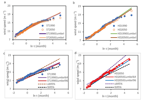 Figure. The statistical distributions of the simulated extreme wind speeds and the Gumbel lines in the 1990s and the 2050s (a) at Sotra Bridge (ST) (b) at the Hardanger bridge (HD). The 95% confidence interval and the Gumbel lines for 64 and 96 sample sizes (c) at Sotra Bridge in the 1990s and (d) at Hardanger bridge in the 2050s. τ is return period in month. The upper bound (ub) and the lower bound (Ib) of the 95% confidence interval are denoted.