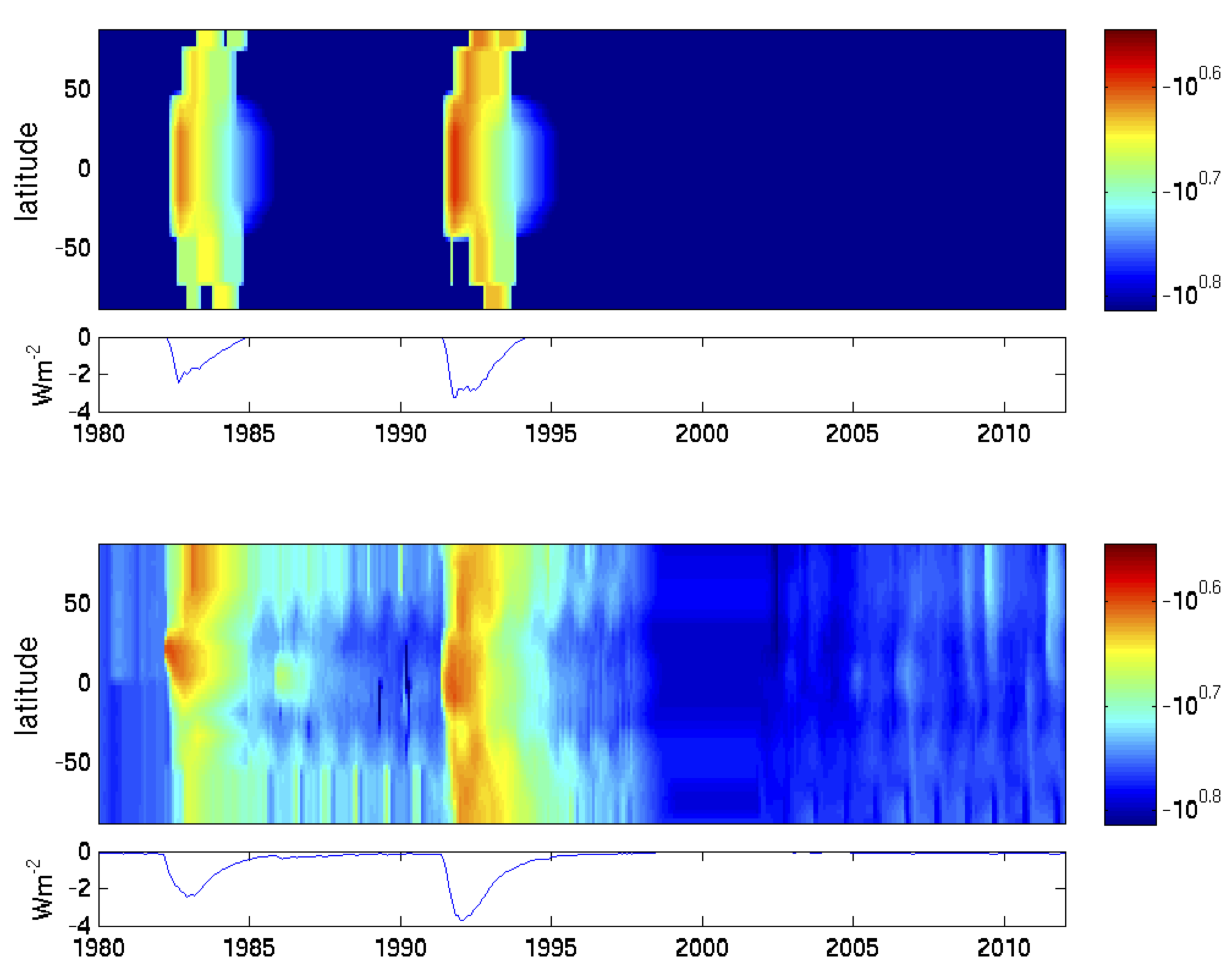 Column mass of volcanic aerosols in kg/m**2 by latitude with the meridionally integrated forcings underneath, for the (top) Reference forcings from the NorESM CMIP5 runs and the (bottom) Sensitivity forcings. These are both based on the work of Sato et al.
