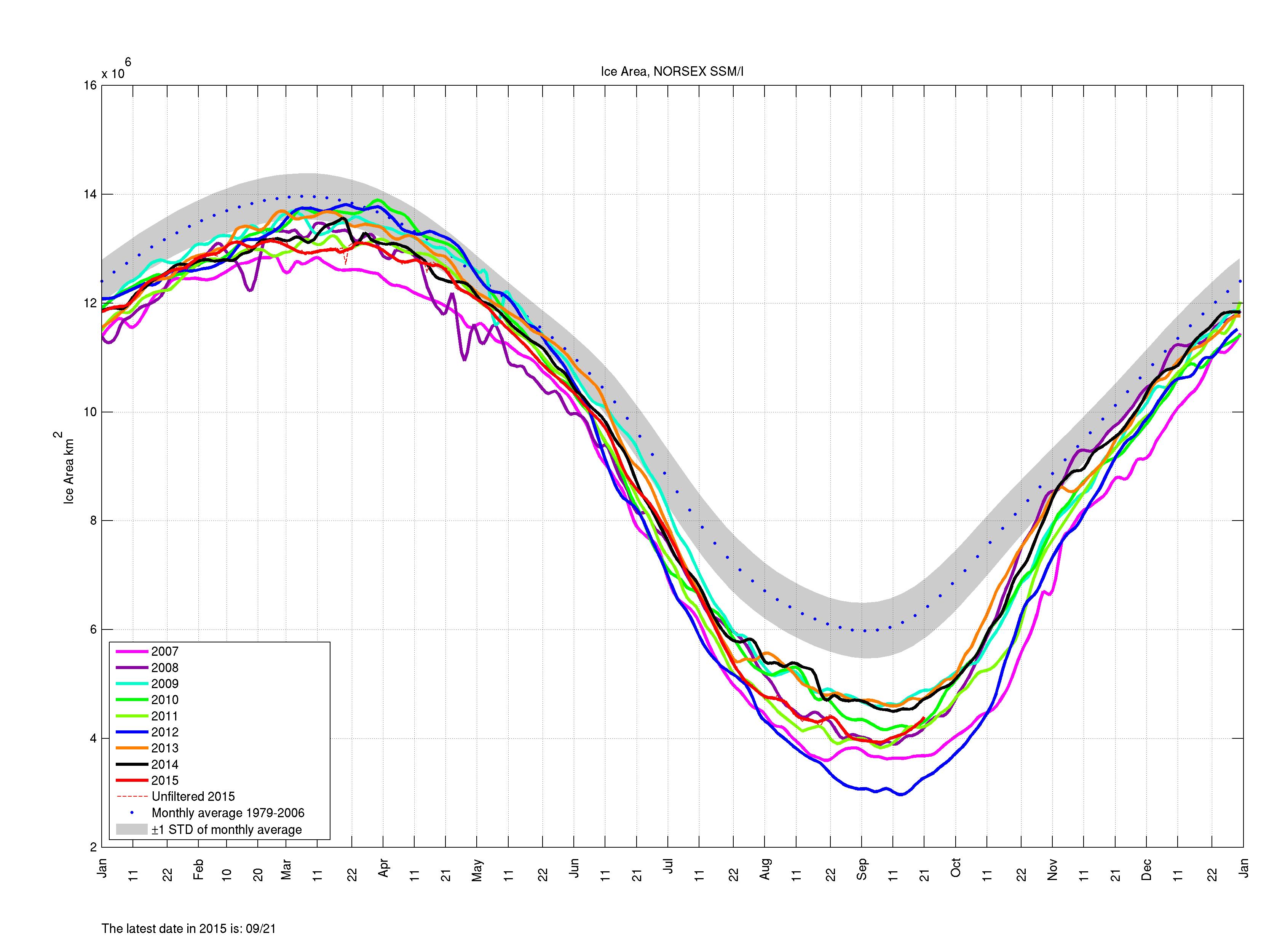 Sesongvariasjoner av sjøis arealet i Arktis kartlagt med mikrobølge radiometer data fra satellitter. Den rød kurven representerer endringene av sjøisarealet i 2015. Kilde: www.arctic-roos.org